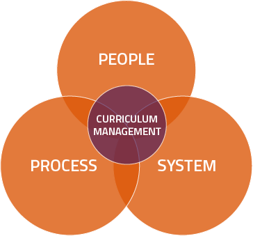 Curriculum Management People Process System