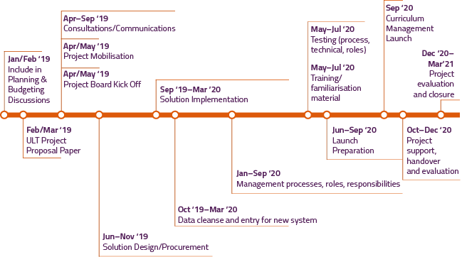 Curriculum Management Project Timeline